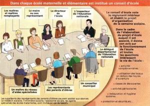 role-du-conseil-d-ecole1